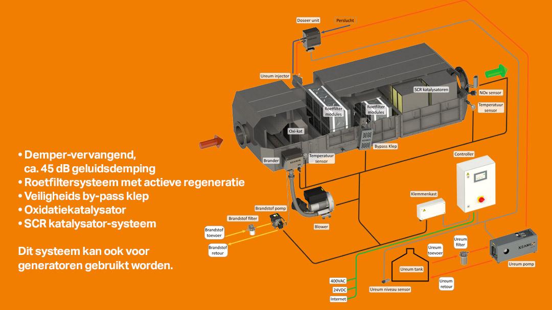 Xeamos wil grip op emissiereductie  in binnenvaart verder vergroten