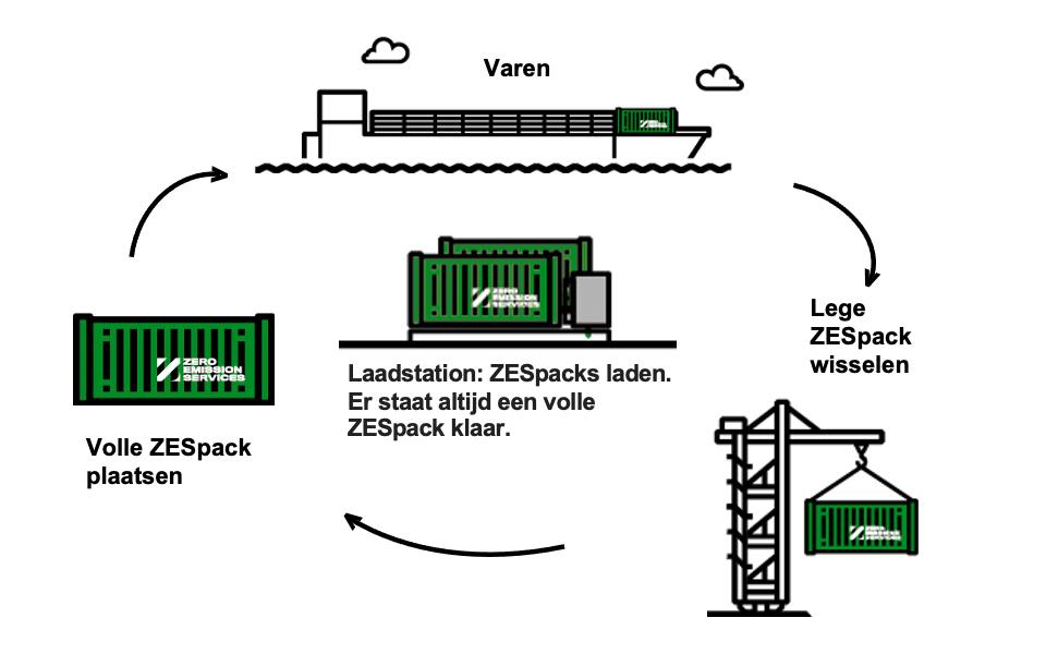 Eerste emissievrije binnenvaartschip op energiecontainers in de vaart