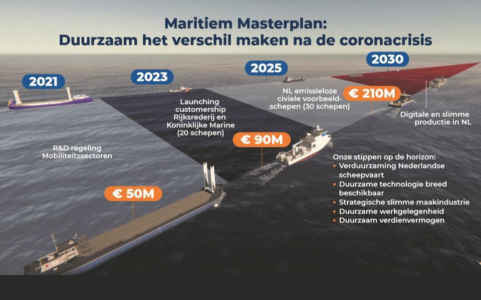 Maritieme sector zet grote stap in groene toekomst